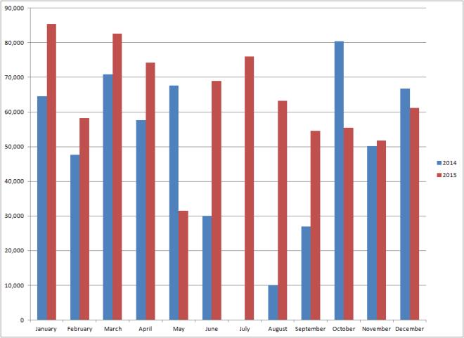 2014 v 2015 Yardage chart